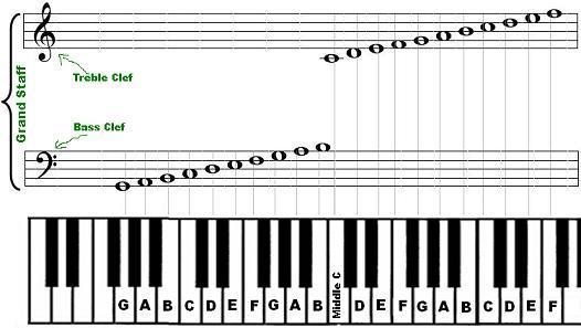 Notation_piano.jpg